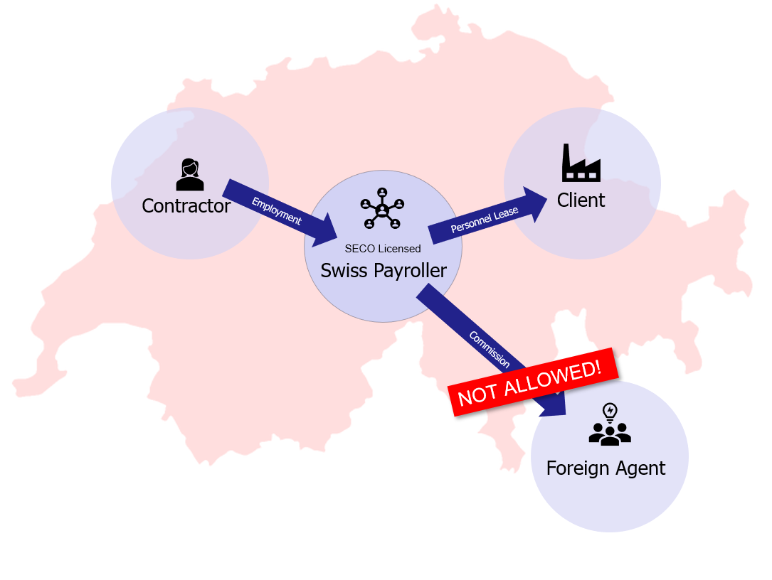 Setup for agency margin payments to foreign agencies prohibited by SECO in Switzerland