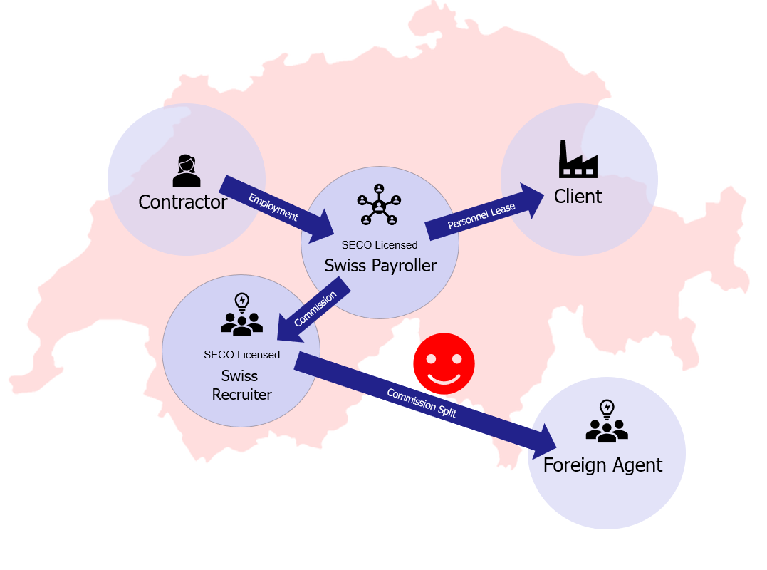 SECO legally compliant setup for payment of foreign agency margins in Switzerland