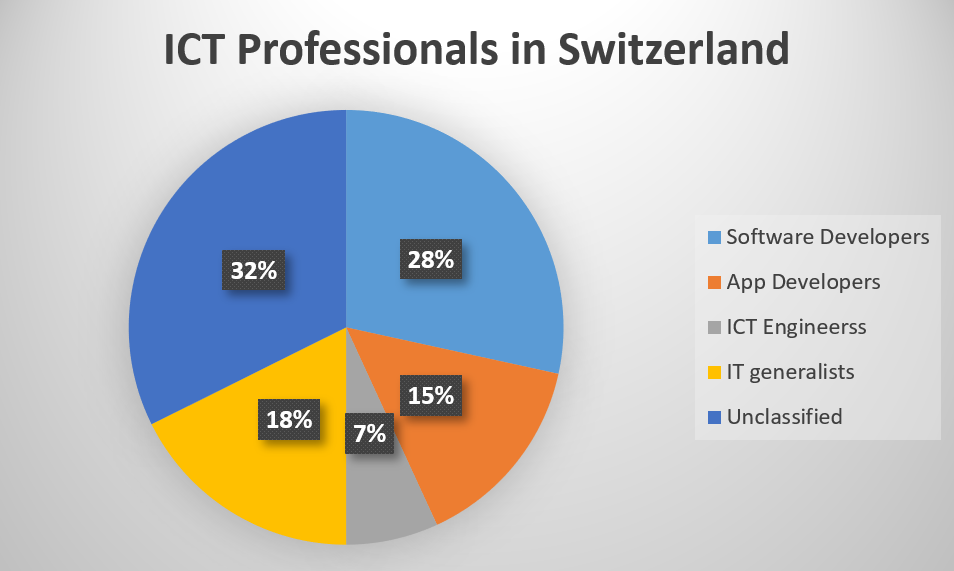 ICT Professionals in CH